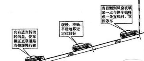 坡道定点停车图解|学车知识