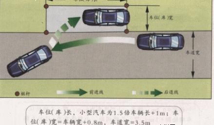 侧方停车难点解析|学车知识 - 驾照网