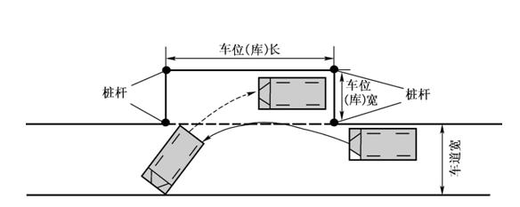 c1科目二侧方停车步骤