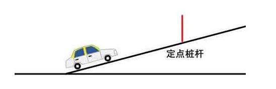 1、坡道定点停车对边线的要求特别高,只有边距达到30cm,并且车正,才有可能达到定点停车的要求。   2、当车头偏左,则实际停车未到达指定点,故原观察点应略过标志杆<一般情况下车头偏左>。   3、在标准停车所看的点不变的情况下;车偏左,则原观察点向前过一点,车偏右,则原观察点迟后一点。   4、坡道边距确认,车盖前中心对正白线30厘米。   5、坡道定点确认,当车盖右喷水嘴对正标志杆时停车。   因坡道定点停车的标志杆由放置地面变成了放置在护栏上,原来的观察点调整如下:   调整座