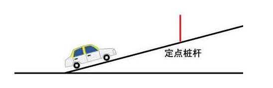 科目二坡道定点停车和起步图解