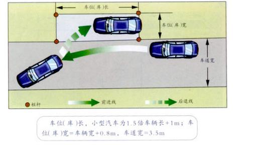 科目二考试7个方面易出错|学车知识
