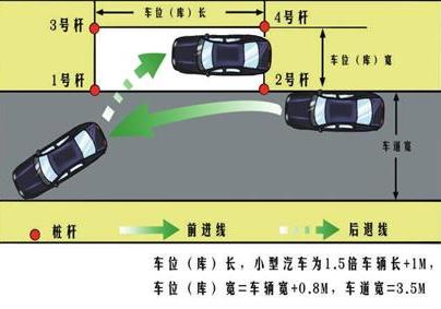 侧方位停车技巧图解_科目二侧方位停车技巧图解 学车知识 - 驾照网