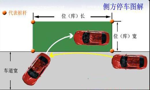 口诀:   1、一踩、二挂倒档,三转向、四喇叭;   2、松手刹;   3、1杆与后窗中竖线其平行,右打死;   4、4杆与车后窗三角中心重合,左打死;   5、正后将车规正;   6、挂前进档,打转向灯,左打死;   7、前后视镜过1杆,右打死,而后执行。规正。 驾照网(JIAZHAO.
