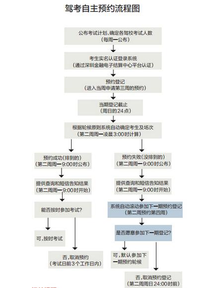 深圳驾考自主预约流程