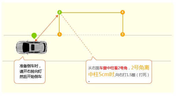 侧方位停车技巧图解2015最新版