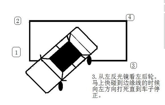 侧方位停车在通过后视镜观察轮胎时,身体要尽量往前倾,头部往左侧靠,但不可伸出窗外。可以在停车时,试着这样看看,找找角度。这样的看法的确是有点吃力,建议你看门把手那方法不错。具体调法如下:   1、右侧后视镜调节到最低,车身占后视镜约1/5;   2、入场:车身在库的左侧,右轮延着库左边线行驶,车轮距左边线50cm(从座位上看,桑塔纳一般是车右侧机盖1/3的位置压线),行驶到库上边线以前50cm处停车。   3、倒库:打右灯,挂倒档半联动倒车,从右面中柱看2号角,2号角离中柱5cm时(右侧后视镜底