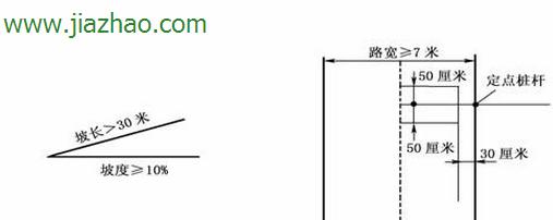 坡道定点停车是科目二必考项目,驾驶人应通过视觉和感觉及时判断坡道的陡坦、长短及路宽等道路情况,采取恰当操作方法,控制车辆平稳停车。做到转向正确,换档迅速,方向、制动、离合器三者配合准确协调。下面我用图解形式给大家介绍    如图所示,因为是在坡道上,所以如果感觉车动力不足的话,可以略给油,切忌一脚油门下去,车头直接超过停车边线。   当看到车右后视镜与定点停车线下角快重合时,踩刹车将车停住,拉起手刹,回到空档,整个步骤也就完成了。 驾照网【JiaZhao.
