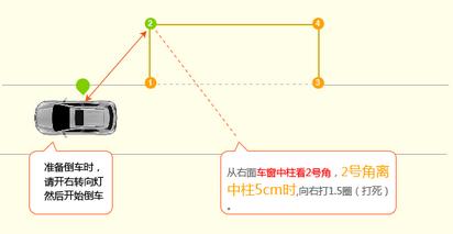 科目二侧方位停车技巧【驾照网】