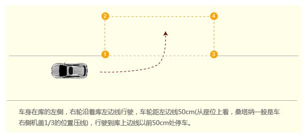 c1侧方位停车听到语音提示进入该项目前,开启右转向灯,驾驶员人对箭头,当目测车头盖住前方箭头尾部停车,三角形下面露出10cm左右的距离时(此时正好露出一个完整的三角型)挂倒挡右打满方向盘,开始倒车。   挂倒挡,方向盘向右打满轮,然后看右侧后视镜,当车尾部盖住库位右后角时,    方向回正,继续倒车,当右边线完全从后视镜里消失后,方向盘向左打满轮,(左打满轮时机,根据学员的个人特点适度调整,也可以在右边线消失后晚一点在打满轮)车正停车,摘空档,完成侧方位停车动作。 驾照网(JIAZHAO.