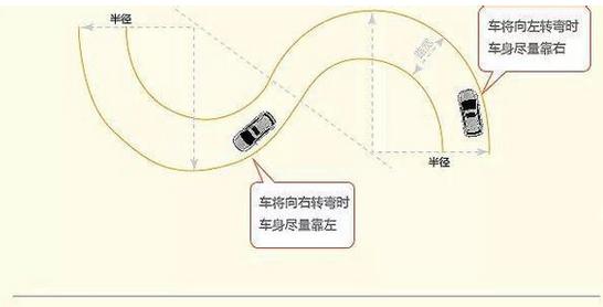 科目二s弯考试 曲线行驶技巧图解