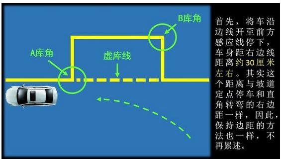 侧方位停车秘诀:右打死方向盘回正左打死方向盘回正。实际操作中由于我们右入库练得太多,往往形成习惯性思维,在侧方位停车的第二把打死方向盘时出错,所以一定要特别注意,下面驾照网用图文并茂的方式解说,希望大家能看懂。 驾照网(JIAZHAO.COM)