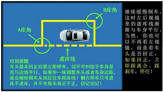 侧方位停车技巧图解_2015科目二侧方位停车技巧图解 国内驾照信息 - 驾照网