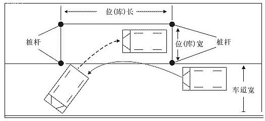 驾考科目二侧方位停车技巧详解