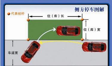 科目二侧方位停车技巧解析2015