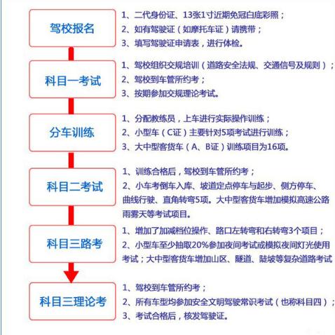 2015驾校学车流程图解