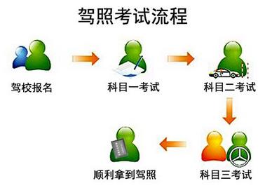 教练的四个步骤