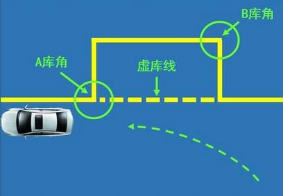 侧方位停车考试步骤及操作技巧