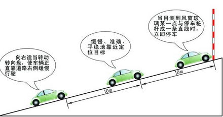坡道定点停车和起步操作步骤与考试要求