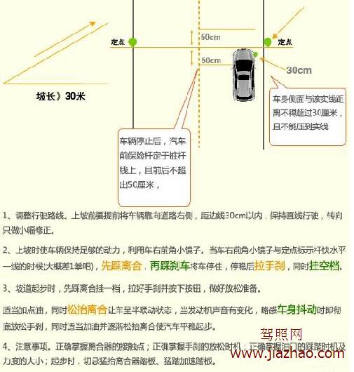 驾照网【JiaZhao.COM】   1、坡道定点停车时,为使汽车前保险杠准确定于桩杆线上,在训练中应在车身上设定一个标记点,与考场上的某一物体对齐。比如,以右车门内的车窗按钮对应坡道右边某一棵树,一旦两者对齐,就立即停车。   2、坡道起步时,离合器、加速踏板和驻车制动杆要协调配合,放手刹的时间很重要,时机不对,无法平稳起步。 制动杆松开的时间过晚,汽车易熄火,时间过早,汽车会出现后溜的情况。所以要选择最恰当的时机放松制动杆,首先拉紧驻车制动杆,缓慢放开离合器,直到车头微微上抬,不要动离合器,松开驻车