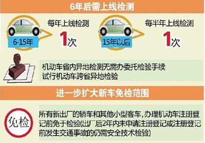 车辆年检新规定流程