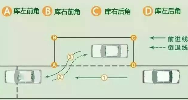 侧方位停车相对来说比倒车入库和定点停车与起步要简单,但不能掉以轻心。只有掌握了行车过程中的几个点,知道到哪个位置应该采取什么行动,才能够正确进库。   将车停于车道上,车尾要越过库位角A点,车身与库边垂直距离为30cm。这是非常重要的,因为这个对不准,又不会调的话,就有可能导致接下来的侧方位停车动作都是错了。   一、入库   1.