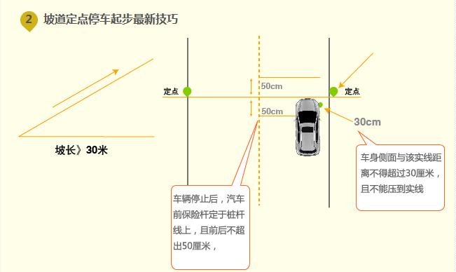 首先来看它的场地设置   路宽:大于7米。   坡度:大于10%。   坡长:大于30米。   定点杆桩:距坡底大于1.5倍车长    一、操作方法:   1、当车要进人坡道定点停车和起步项目时,先观察此项目有无其他考试车正在考试,如果前面有车在考试,将本车停在平路上等候,这样起步比在坡上起步更不容易熄火。   2、坡道起步时,离合器、加速踏板和驻车制动杆要协调配合,放松驻车制动杆的时机很关键,晚了汽车起不了步,发动机会熄火;早了则会往后溜车。操作时先拉紧驻车制动杆,慢慢抬起离合器,直到车头微微上抬