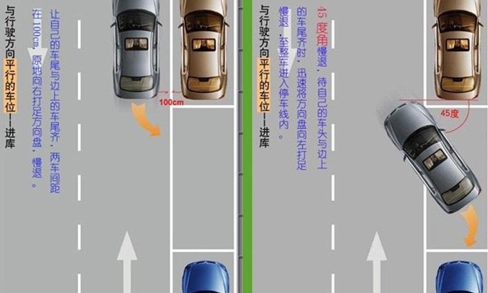 学开车,首先就得学会停车,而路边停车又是停车中最难的。对于新手来说,在这种情况下最容易紧张,既使有人帮忙,也无法顺利将车停入车位。针对这种状况,我将自己总结的路边停车技巧图解给大家,在此与大家分享。    停车前首先看清车后的情况,估计好停车的行进路线,确定车头是否会碰到障碍物,停车时尽量不要踩油门,控制车速不要太快。   根据车尾行进方向的需要,用左手转动方向盘:如果车尾需要向右后方行进,则将方向盘向右转动;反之,则将方向盘向左转动。实际上这和汽车向前行驶时的转向操作是一致的,记住这点就不会