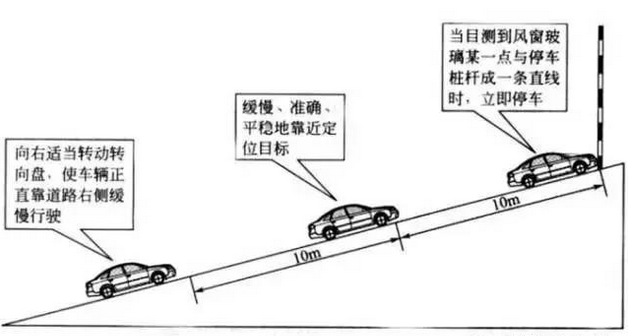 半坡起步定点停车中有两个地方需要找参照物/点 驾照网【JiaZhao.COM】   (1)车辆右前后车轮距离边线30厘米以内。一般来说,坡道的地面上都会有一个箭头,我们可以利用它,对准箭头的哪个位置开上去正好,这个需要大家自己慢慢去练习。   (2)定点停车。必须要做到车辆的前保险杠要在定点停车黄线的中间,保险杠不得超越或后缩黄线50厘米。停车的这个点跟每个人的身高一条调动的座椅位置前后有关系,具体的点,大家可以在练习的时候让教练帮你找准,不过,找准之后,以后座椅的位置也必须是调到这个位置才行,