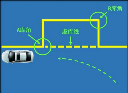 科目二侧方停车有哪些技巧|学车知识