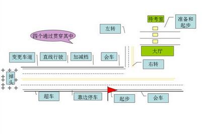 2016科目三考试技巧秘笈