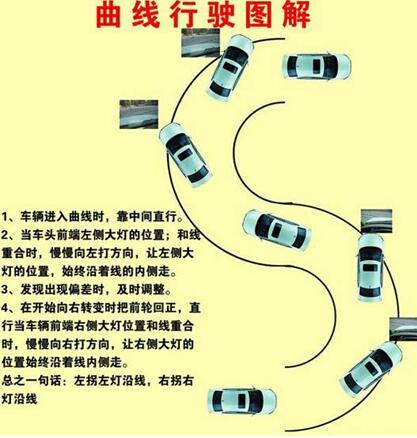 科目二曲线行驶图解|驾照考试秘籍