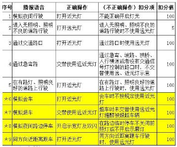 2016科目三考试灯光增值9项