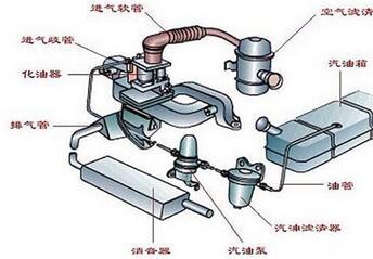 汽车燃油系统保养常识