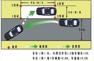科目二侧方停车考试技巧