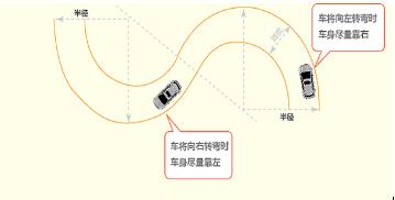 曲线行驶考试技巧图解
