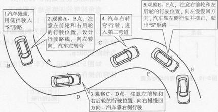 科目二曲线行驶技巧及评分标准