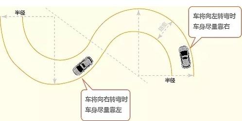 科目二曲线行驶技巧概括