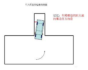 科目二考试图解修正邓氏入库|驾照倒车秘籍-驾任务攻略鱼技巧图片