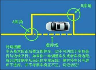 科目二侧方位停车技巧步骤详解