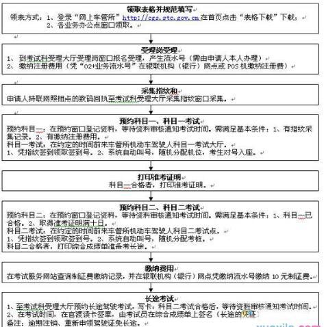 深圳科目三步骤