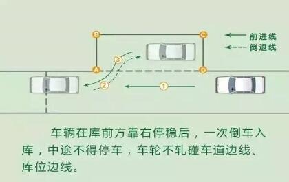 侧方位停车技巧图解_科目二侧方位停车详细技巧图解 驾照考试秘籍 - 驾照网