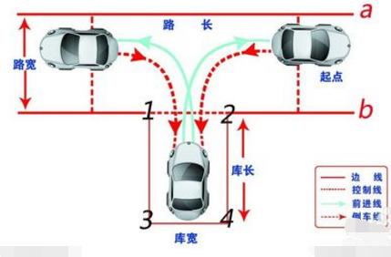 2017最新科目二倒车入库技巧详解