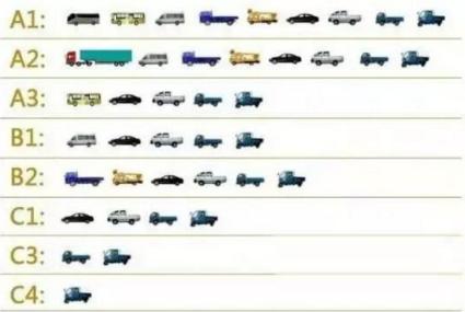2018年c1驾照能开什么车