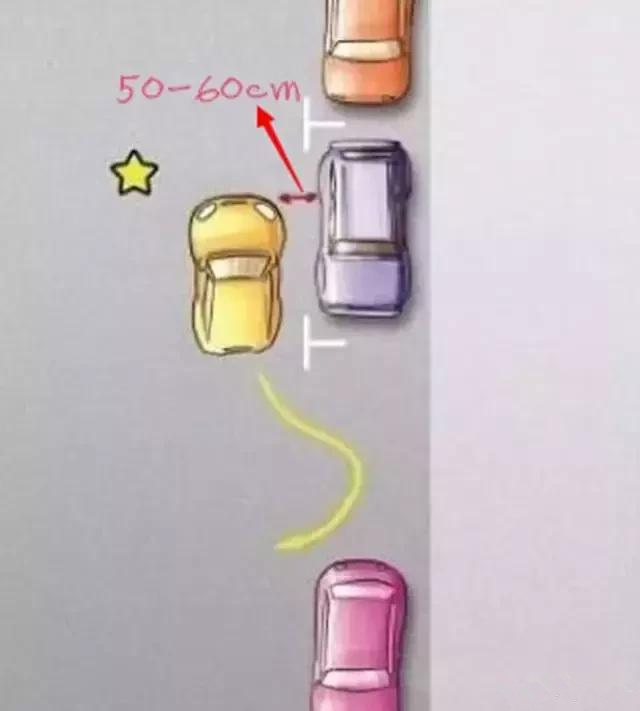 一分钟教会你侧方位停车!这可能是最简单的教程了插图