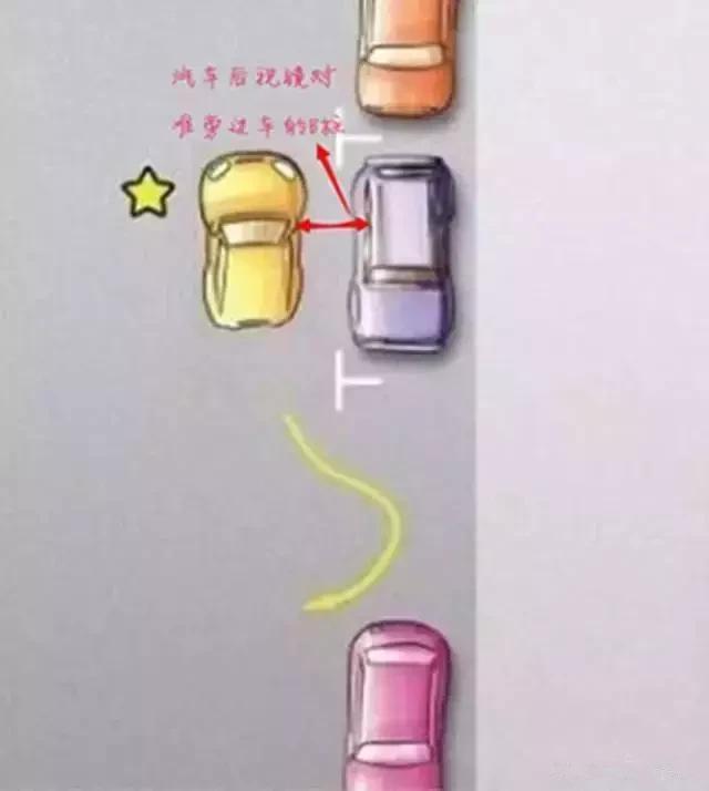 一分钟教会你侧方位停车!这可能是最简单的教程了插图(1)