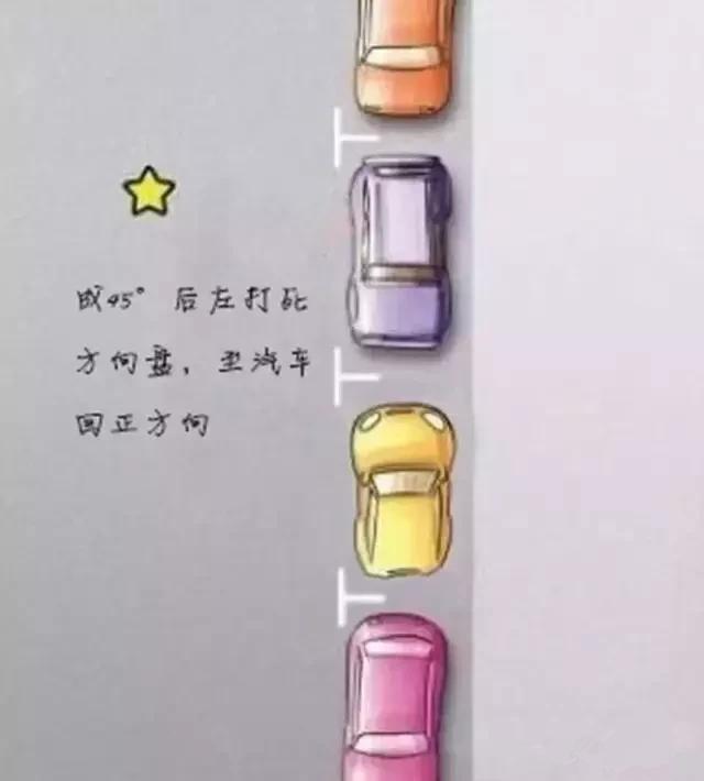 一分钟教会你侧方位停车!这可能是最简单的教程了插图(3)