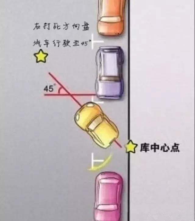 一分钟教会你侧方位停车!这可能是最简单的教程了插图(2)