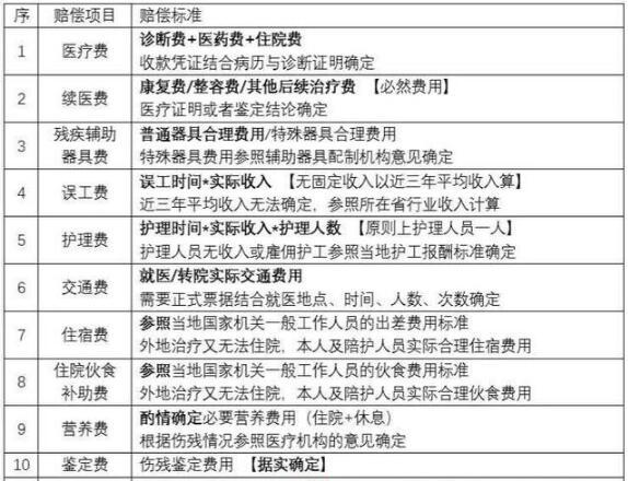 2020交通事故赔偿标准一览表(最新)