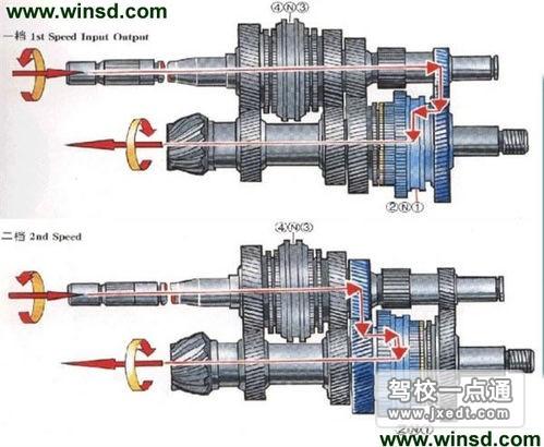 一个传统的5速手动变速箱换挡的原理也是一样的,只是变速箱结构中